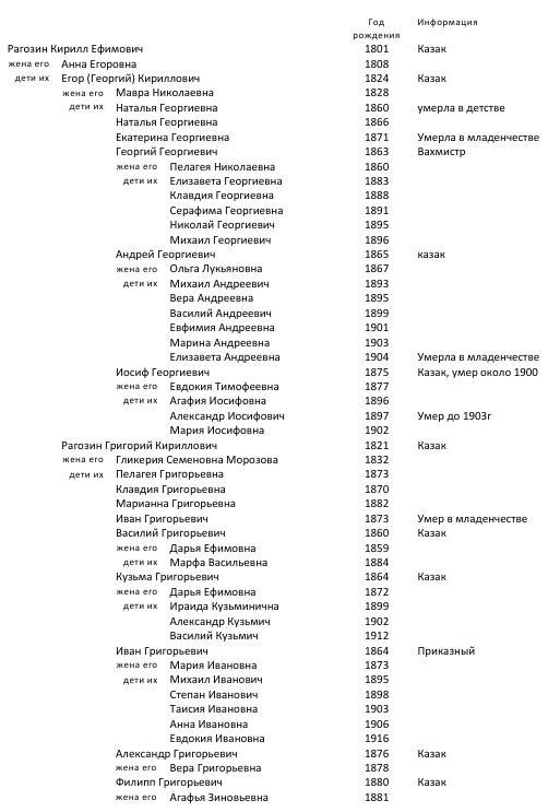 Власовы,Кузнецовы, Рагозины ст. Больше-Алматинская